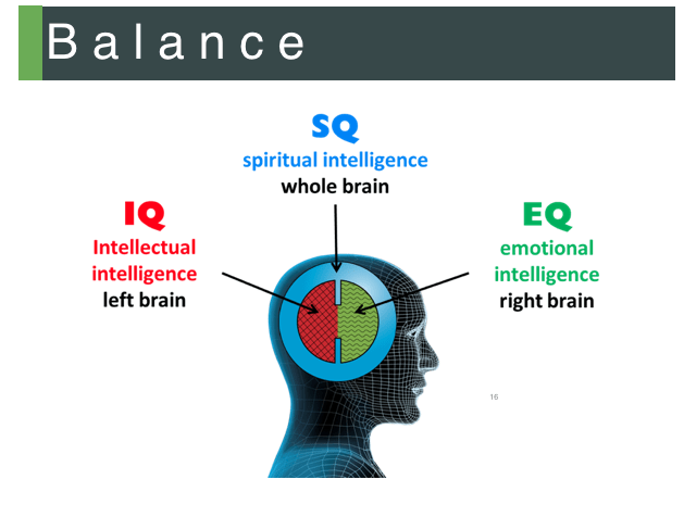 What is Spiritual Intelligence