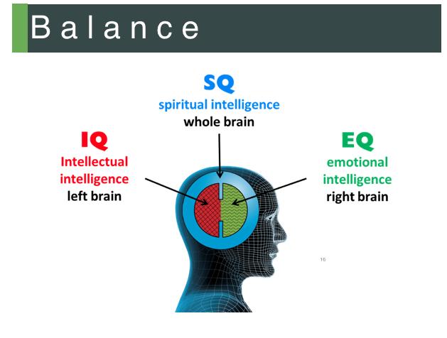 What is Spiritual Intelligence
