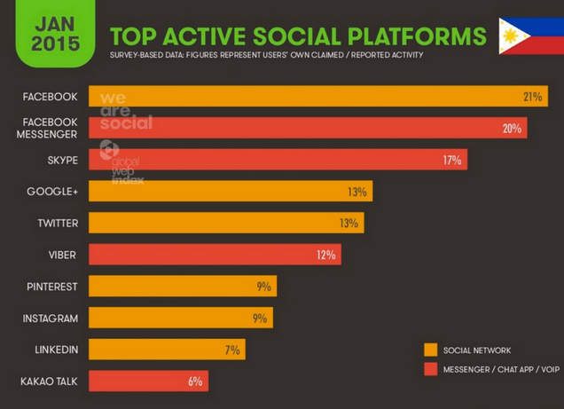The 2013 State of Search and Social in the Philippines