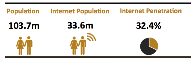 PH 2013 Internet Penetration Rate