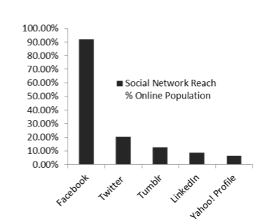 PH Social Networking Capital