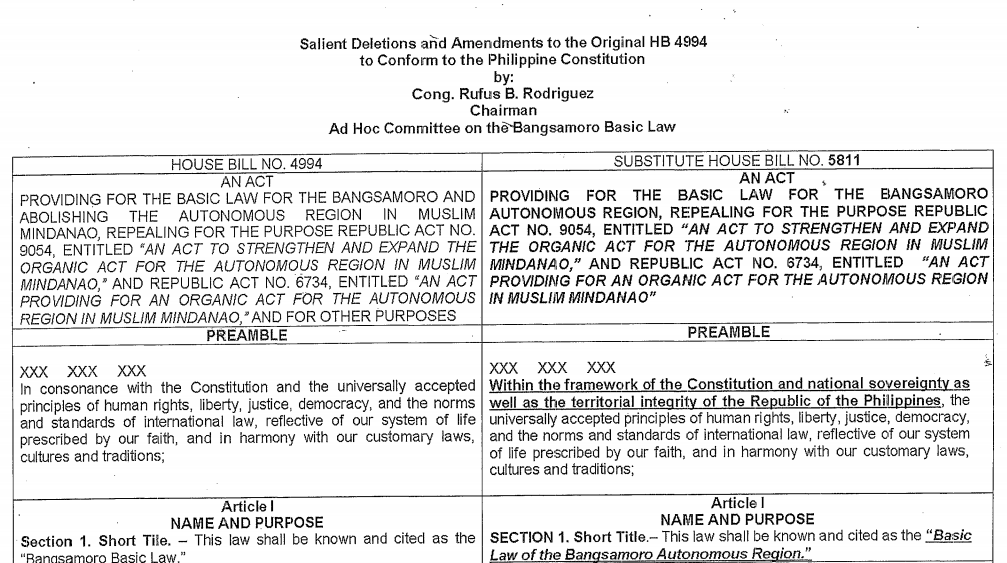 House Bill 5811: Basic Law for Bangsamoro Autonomous Region