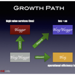 How To: Growth Path Of Bloggers