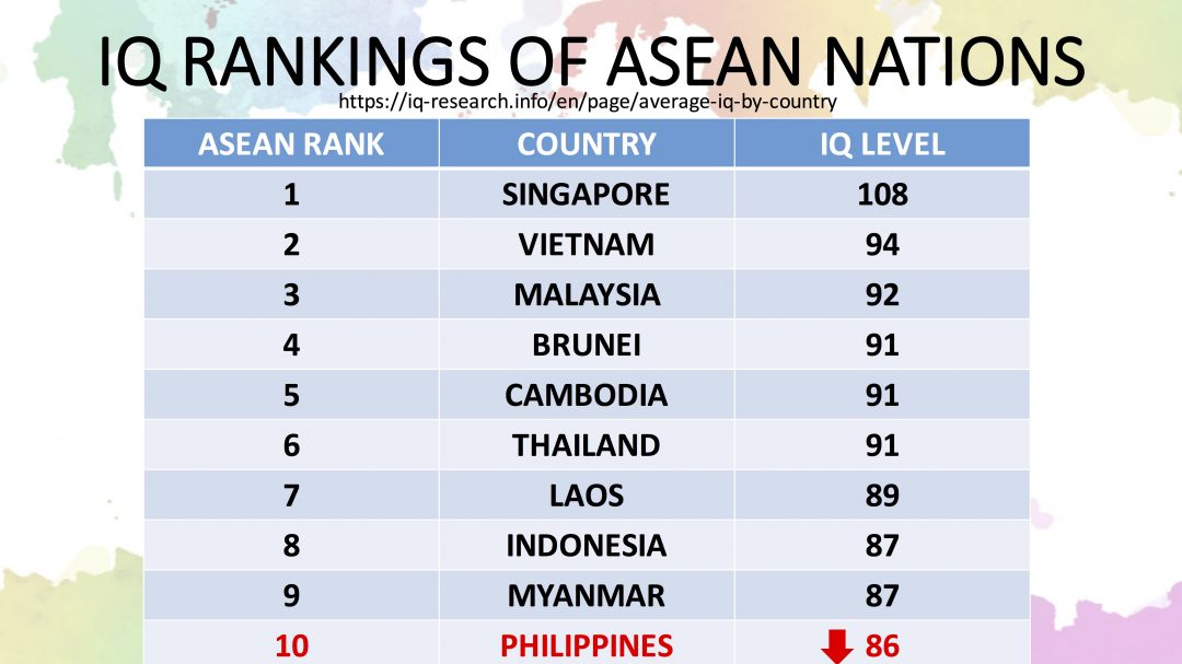 Hello ASEAN: Filipinos have the lowest IQ?