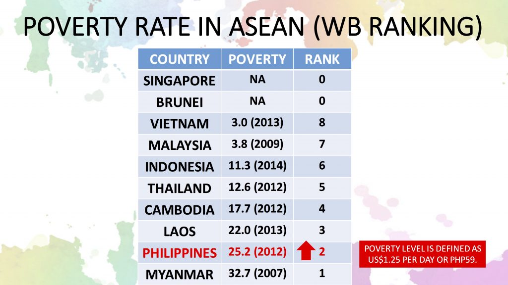 Hello ASEAN Poverty Rate