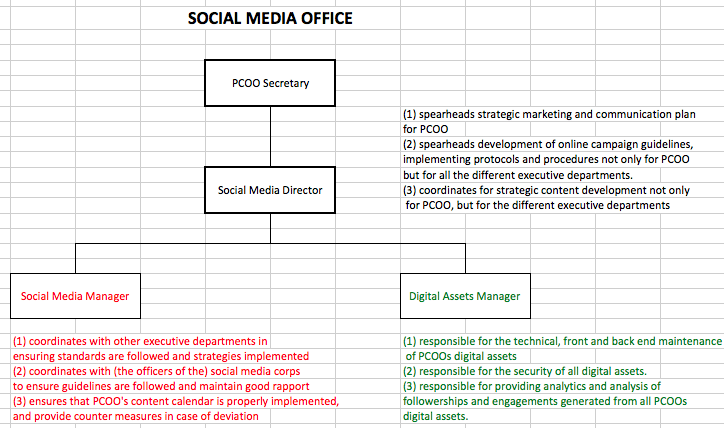 My Take On PCOO's Social Media and Blogger Accreditation Policies