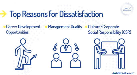 Drivers of Filipino Employees Dissatisfaction