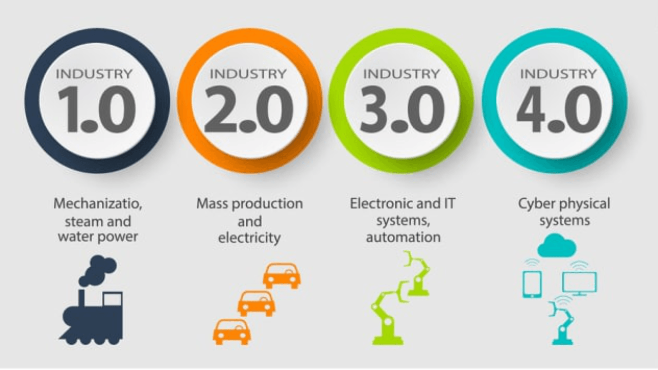 Industry 4.0: Preparing for Modern Work