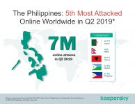The Philippines is 5th Most Attacked Online
