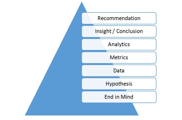 People Analytics Part 2: The End in Mind